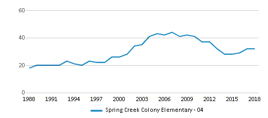 This chart display total students of Spring Creek Colony Elementary - 04 by year, with the latest 2017-18 school year data.