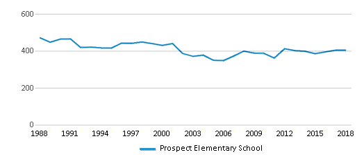 This chart display total students of Prospect Elementary School by year, with the latest 2017-18 school year data.
