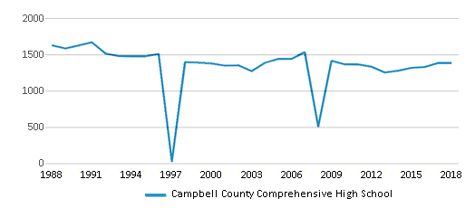 This chart display total students of Campbell County Comprehensive High School by year, with the latest 2017-18 school year data.