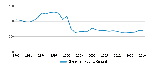 This chart display total students of Cheatham County Central by year, with the latest 2017-18 school year data.