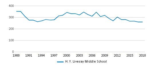 This chart display total students of H. Y. Livesay Middle School by year, with the latest 2017-18 school year data.
