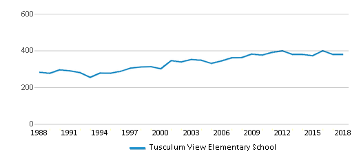 This chart display total students of Tusculum View Elementary School by year, with the latest 2017-18 school year data.