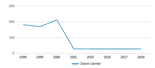 This chart display total students of Dawn Center by year, with the latest 2017-18 school year data.
