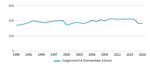 This chart display total students of Surgoinsville Elementary School by year, with the latest 2017-18 school year data.