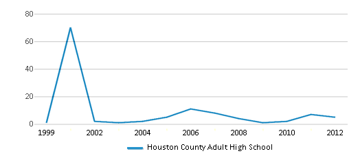 This chart display total students of Houston County Adult High School by year, with the latest 2011-12 school year data.