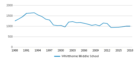 This chart display total students of Whitthorne Middle School by year, with the latest 2017-18 school year data.