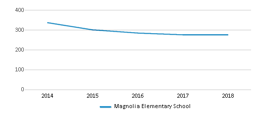 This chart display total students of Magnolia Elementary School by year, with the latest 2017-18 school year data.