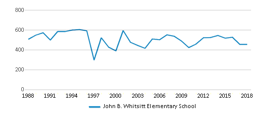 This chart display total students of John B. Whitsitt Elementary School by year, with the latest 2017-18 school year data.