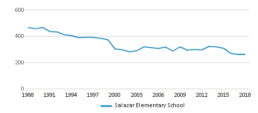This chart display total students of Salazar Elementary School by year, with the latest 2017-18 school year data.