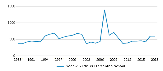 This chart display total students of Goodwin Frazier Elementary School by year, with the latest 2017-18 school year data.