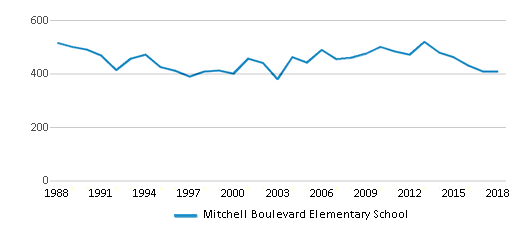 This chart display total students of Mitchell Boulevard Elementary School by year, with the latest 2017-18 school year data.