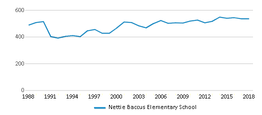 This chart display total students of Nettie Baccus Elementary School by year, with the latest 2017-18 school year data.