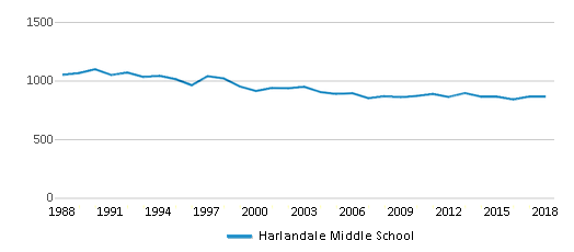This chart display total students of Harlandale Middle School by year, with the latest 2017-18 school year data.