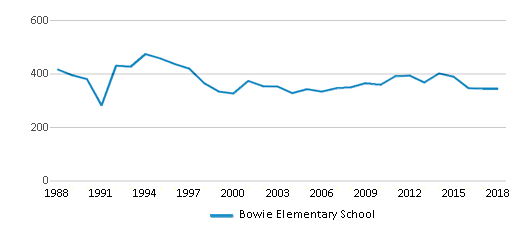 This chart display total students of Bowie Elementary School by year, with the latest 2017-18 school year data.