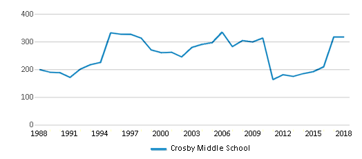 This chart display total students of Crosby Middle School by year, with the latest 2017-18 school year data.
