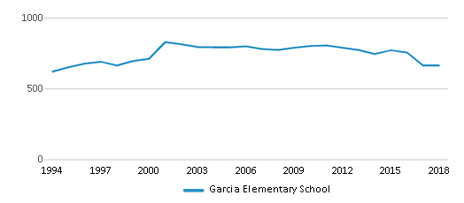 This chart display total students of Garcia Elementary School by year, with the latest 2017-18 school year data.
