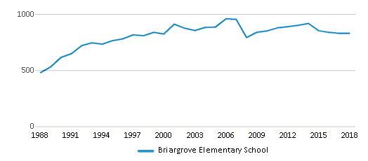 This chart display total students of Briargrove Elementary School by year, with the latest 2017-18 school year data.