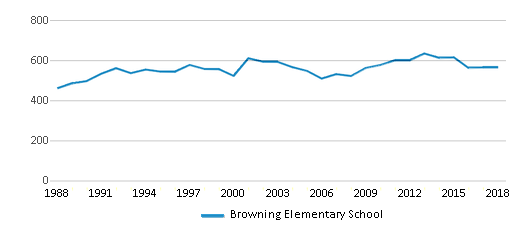 This chart display total students of Browning Elementary School by year, with the latest 2017-18 school year data.