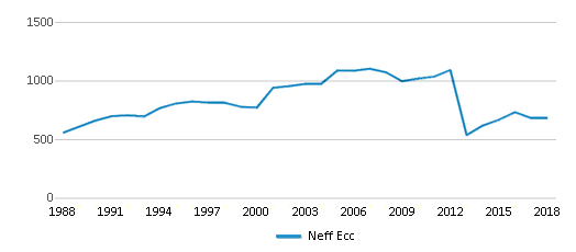 This chart display total students of Neff Ecc by year, with the latest 2017-18 school year data.