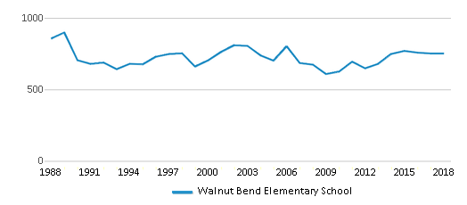 This chart display total students of Walnut Bend Elementary School by year, with the latest 2017-18 school year data.