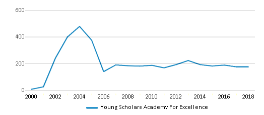 This chart display total students of Young Scholars Academy For Excellence by year, with the latest 2017-18 school year data.