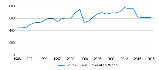 This chart display total students of South Euless Elementary School by year, with the latest 2017-18 school year data.