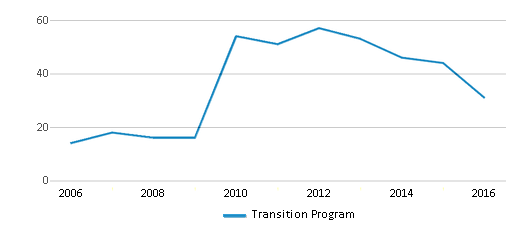 This chart display total students of Transition Program by year, with the latest 2015-16 school year data.