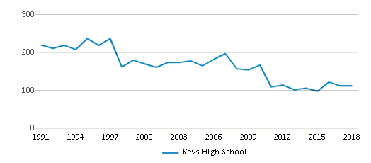 This chart display total students of Keys High School by year, with the latest 2017-18 school year data.