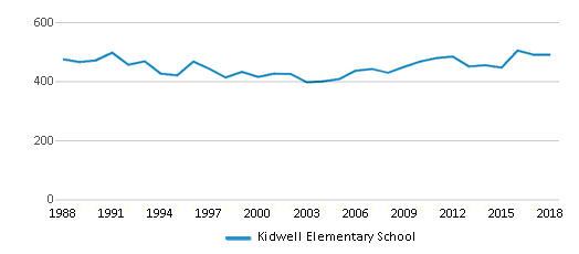 This chart display total students of Kidwell Elementary School by year, with the latest 2017-18 school year data.
