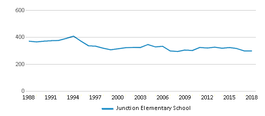 This chart display total students of Junction Elementary School by year, with the latest 2017-18 school year data.