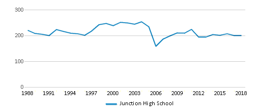 This chart display total students of Junction High School by year, with the latest 2017-18 school year data.