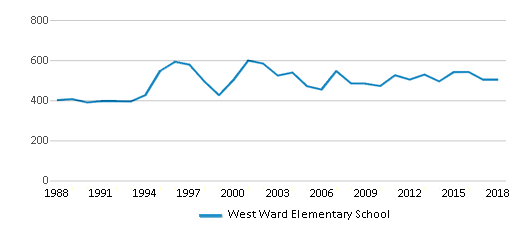 This chart display total students of West Ward Elementary School by year, with the latest 2017-18 school year data.