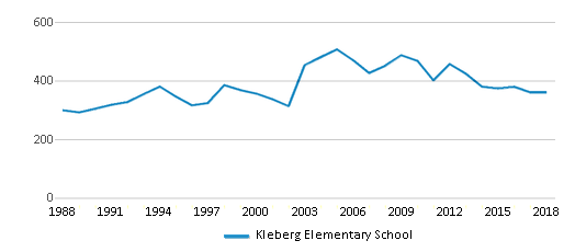 This chart display total students of Kleberg Elementary School by year, with the latest 2017-18 school year data.
