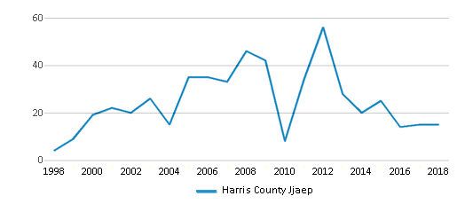 This chart display total students of Harris County Jjaep by year, with the latest 2017-18 school year data.