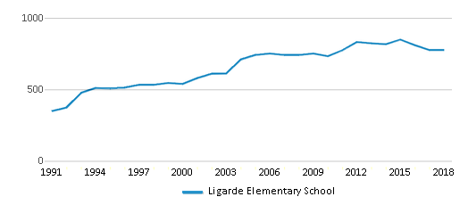This chart display total students of Ligarde Elementary School by year, with the latest 2017-18 school year data.