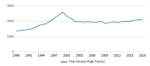 This chart display total students of The Colony High School by year, with the latest 2017-18 school year data.