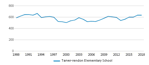 This chart display total students of Tarver-rendon Elementary School by year, with the latest 2017-18 school year data.