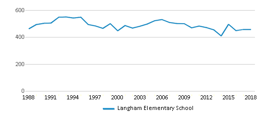 This chart display total students of Langham Elementary School by year, with the latest 2017-18 school year data.