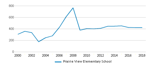 This chart display total students of Prairie View Elementary School by year, with the latest 2017-18 school year data.