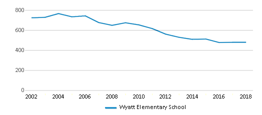 This chart display total students of Wyatt Elementary School by year, with the latest 2017-18 school year data.