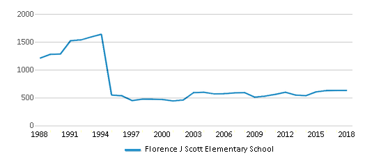 This chart display total students of Florence J Scott Elementary School by year, with the latest 2017-18 school year data.