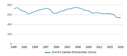 This chart display total students of Collins Garden Elementary School by year, with the latest 2017-18 school year data.