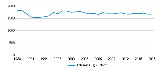 This chart display total students of Edison High School by year, with the latest 2017-18 school year data.