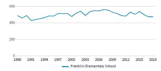 This chart display total students of Franklin Elementary School by year, with the latest 2017-18 school year data.