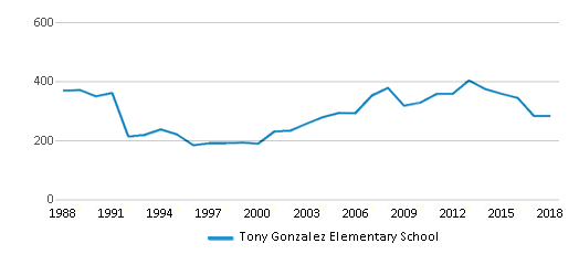 This chart display total students of Tony Gonzalez Elementary School by year, with the latest 2017-18 school year data.