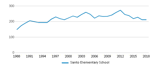 This chart display total students of Santo Elementary School by year, with the latest 2017-18 school year data.