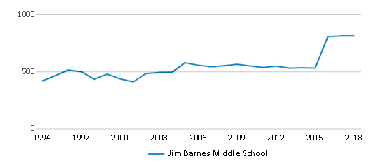 This chart display total students of Jim Barnes Middle School by year, with the latest 2017-18 school year data.