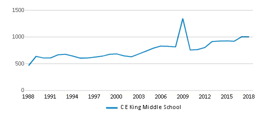 This chart display total students of C E King Middle School by year, with the latest 2017-18 school year data.