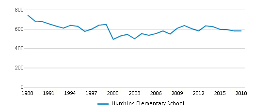 This chart display total students of Hutchins Elementary School by year, with the latest 2017-18 school year data.