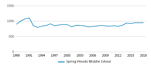 This chart display total students of Spring Woods Middle School by year, with the latest 2017-18 school year data.